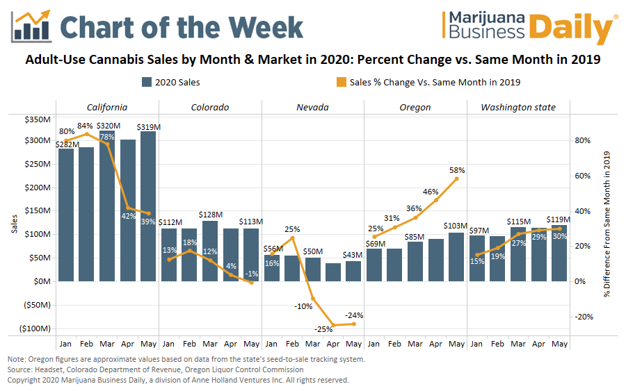 Recreational Cannabis Sales by Month in 2020 vs 2019